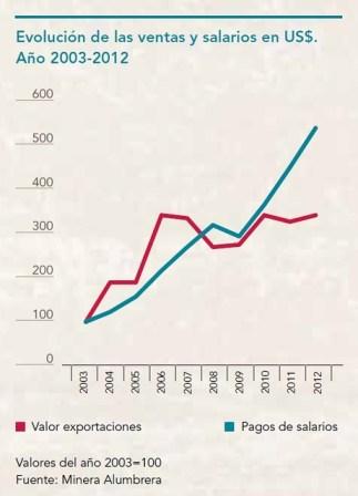 Evolucion de las ventas y los salarios 2003 - 2012