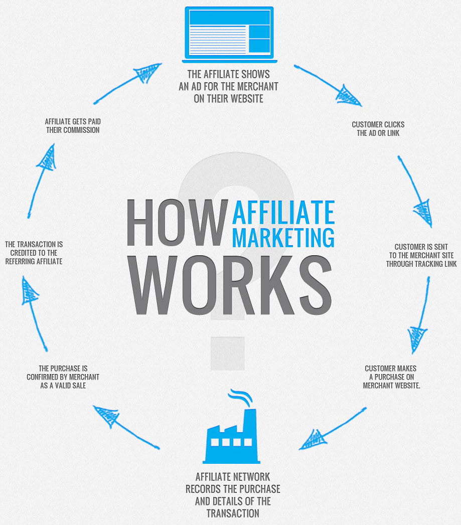 What is affiliate marketing and how do they work