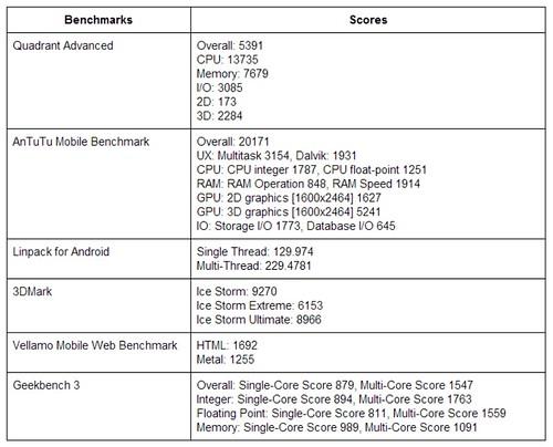 ผลการวัดประสิทธิภาพของ Samsung Nexus 10