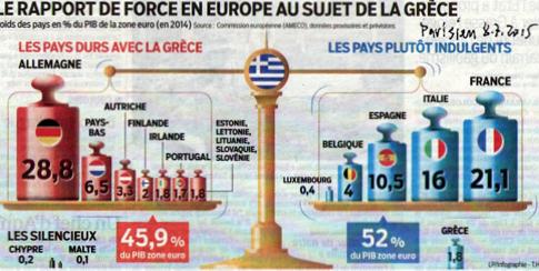 15g08 Parisien Duros e indulgentes con Grecia Uti 485