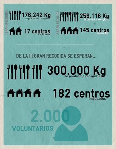 Banco de alimentos de navarra solidarios - Banco de alimentos de navarra ...