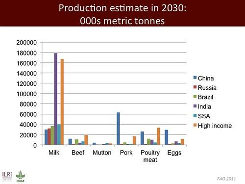 Jimmy Smith on emerging livestock markets: Slide15