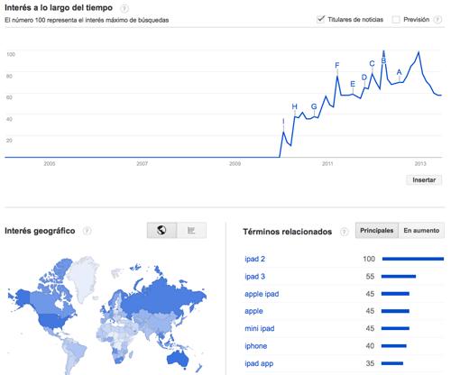 Nuevo Google Trends