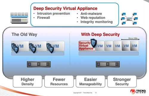 เปรียบเทียบ Security solution แบบเดิม กับ Virtual Appliance
