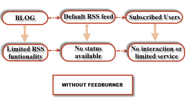 Importance of Feedburner for SEO