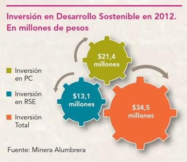 Inversión en Desarrollo Sostenible en 2012
