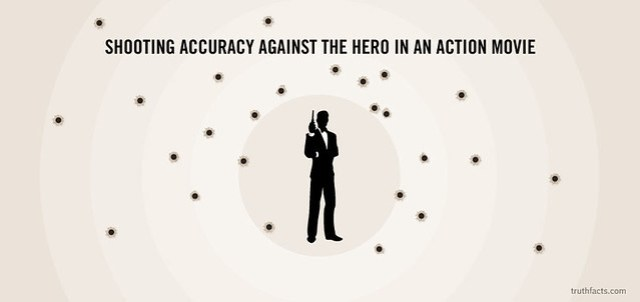 TRUTH FACTS Shooting Hero