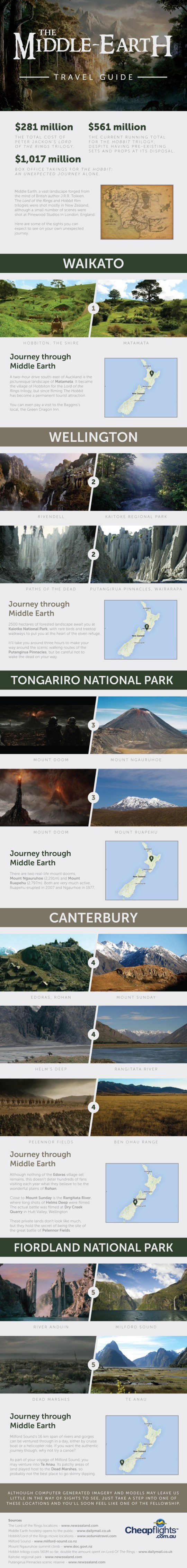 The Middle-Earth Travel Guide