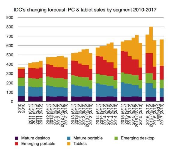 IDC Data March 2013