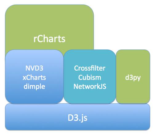 d3jsStack-templater
