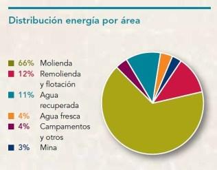 Distribución energía por área