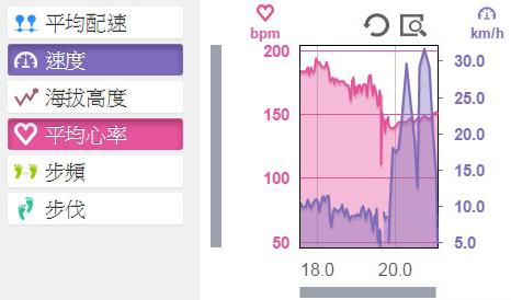 2015.6.22 | 跑腿小妞| 那一年我昏倒的 2015 NIKE #WERUNTPE 女生半馬 女子 WE RUN TPE Taipei 賽事 22