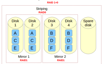 RAID 10 opzetten voor je server park (afbeelding via xmodulo.com)