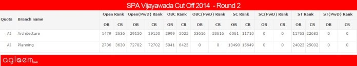 SPA Vijayawada Cut Off 2014 - School of Planning and Architecture
