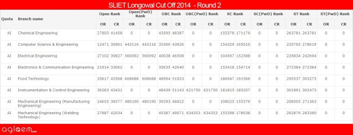 SLIET LongowalCut Off 2014 -Sant Longowal Institute of Engineering and Technology