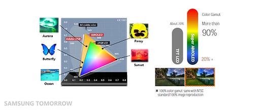 Color Gamut Comparison