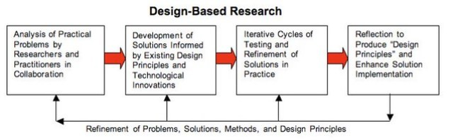 DBR cycle