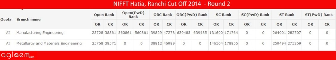 NIFFT Hatia, Ranchi Cut Off 2014 - National Institute of Foundry and Forge Technology