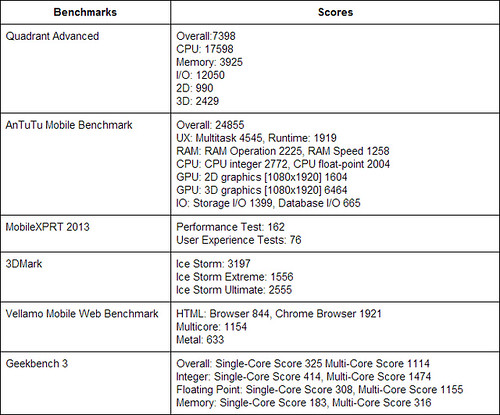 Huawei Ascend P7 Benchmark Result