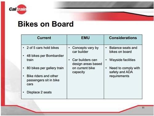 Caltrain Electrification - Bikes on Board