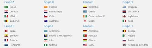 Mundial Brasil 2014 - Fase Grupos