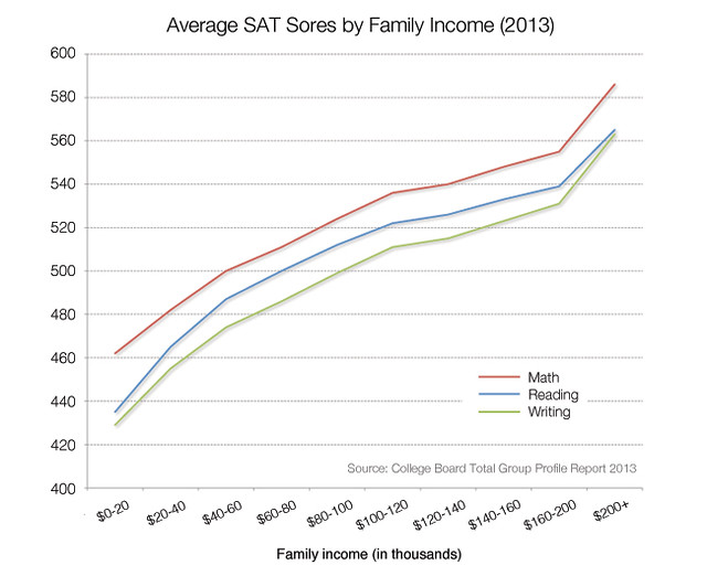 sat-scores-income-sections