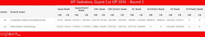 IIIT Vadodara, Gujrat Cut Off 2014 - Indian Institute of Information Technology