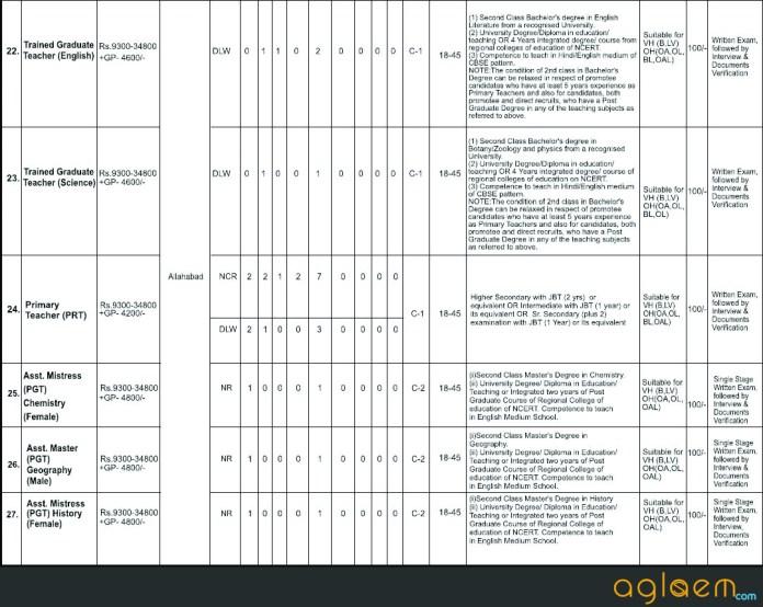 Railway Recruitment Board