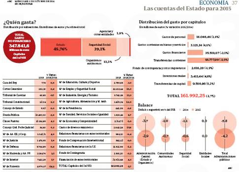 14j01 Presupuestos del Estado 2015