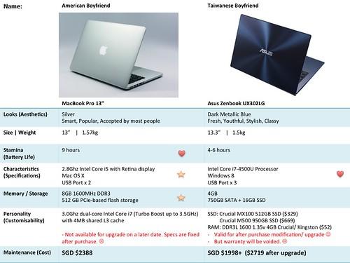 MacBookPro13 vs Asus