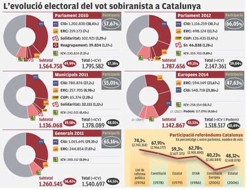 14k03 EPunt Evolución voto soberanista Uti 485