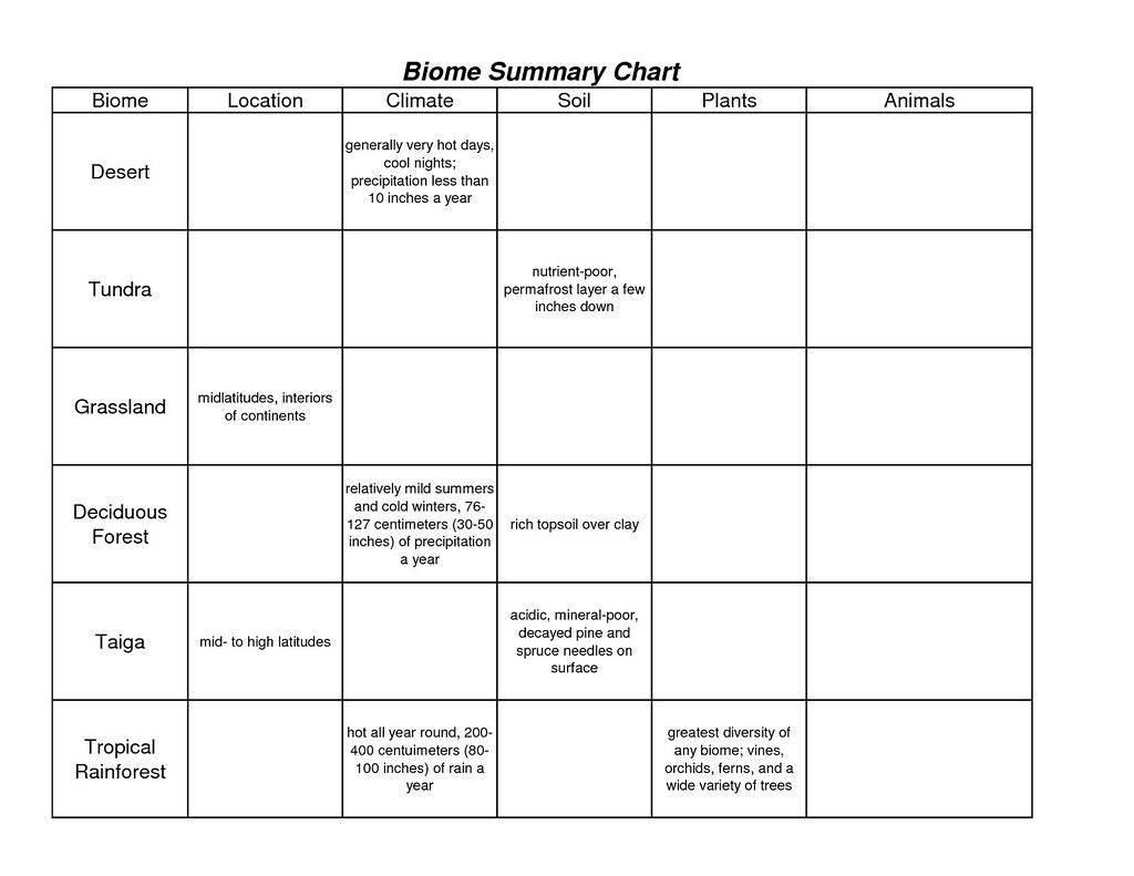 Biome Chart Worksheet