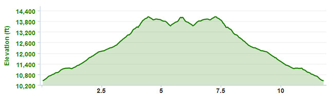 Sunshine Peak Elevation Map