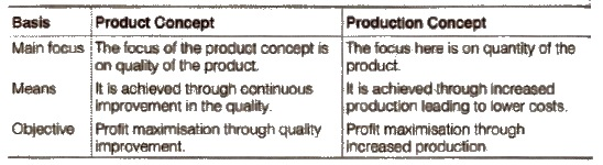 NCERT Solutions for Class 12 Business Studies Chapter 11 : Marketing