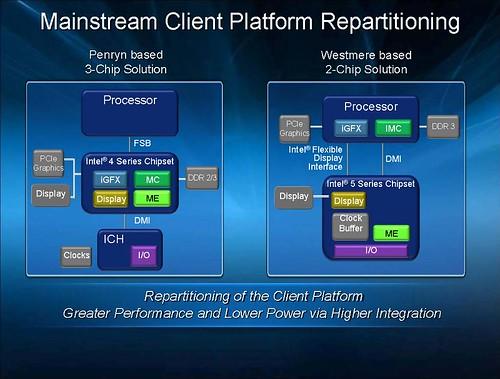 Intel 2 Chip Solution