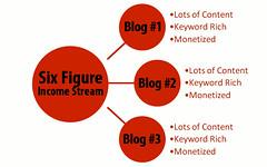 Six Figure Blogging Income