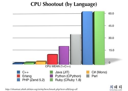 CPU shootout (by language)