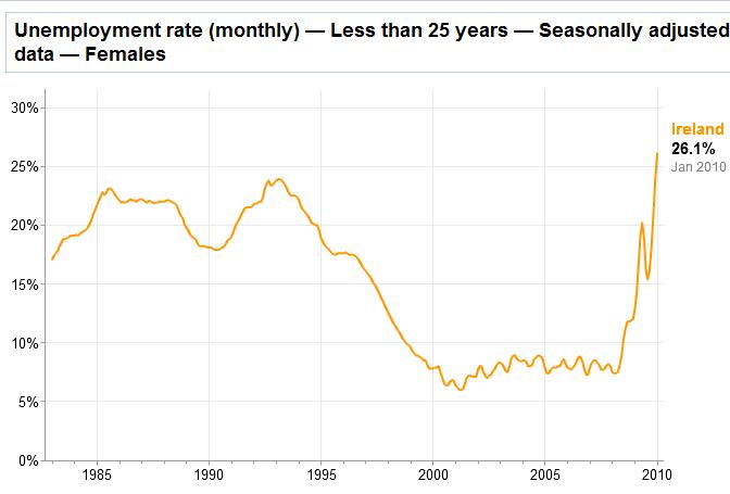 irish unemployment rate for females under 25