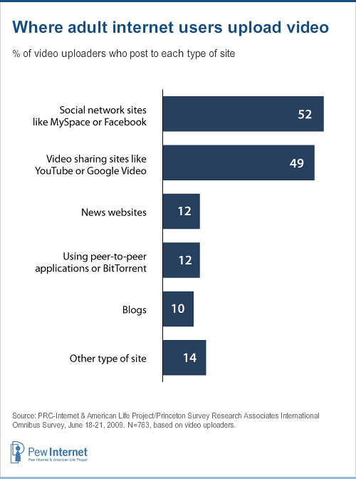 Pew Research - Online Video