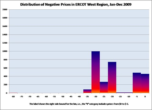 ERCOT_W_Hist_Neg_Prices_2009