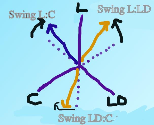 3-way swingometer doodle