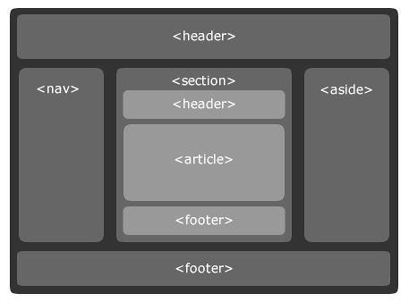 Smashing Mag HTML 5 Wireframe