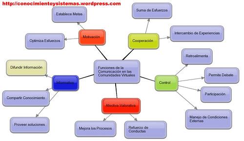 mapa mental funciones comunicacion