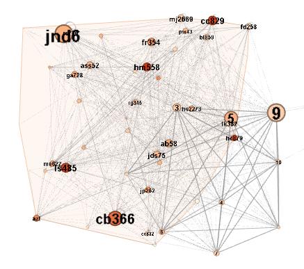 Gephi - clustering using modularity statistic