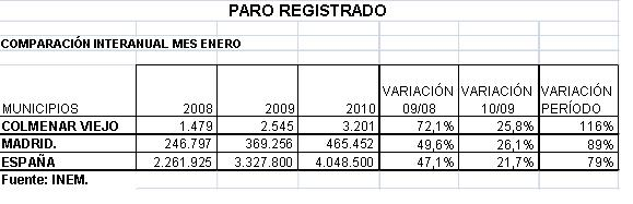 PARO REGISTRADO