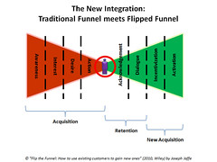 The New Integration: The Traditional Funnel me...