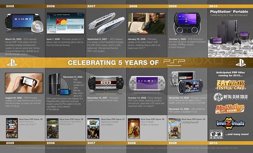 PlayStation Portable 5th Anniversary