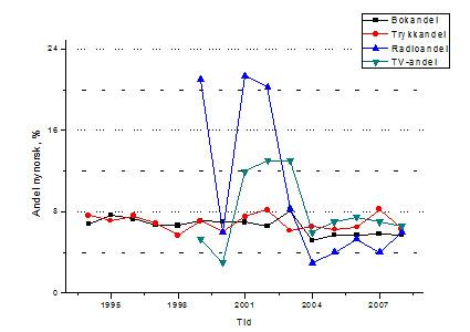 Andelen nynorskbrukarar ligg stabilt kring 11%. Nynorskbruken i etermedia varierer mykje, men ligg stabilt kring 5-8% for trykte media.