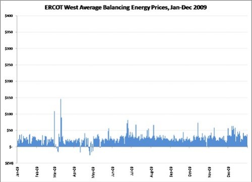 ERCOT_W_Avg_Prices_2009