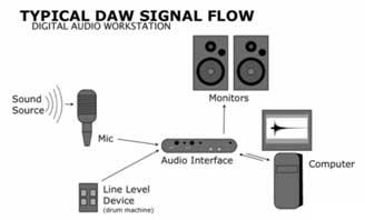 sound DAW